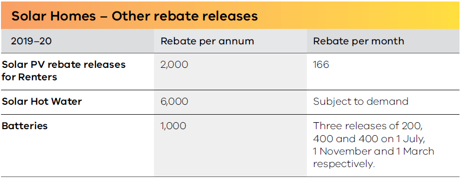 Rebate release numbers for rentals, batteries and hot water