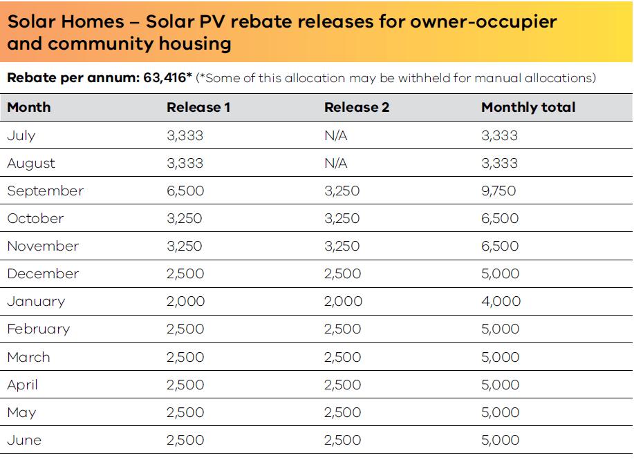Solar Victoria rebates allocation
