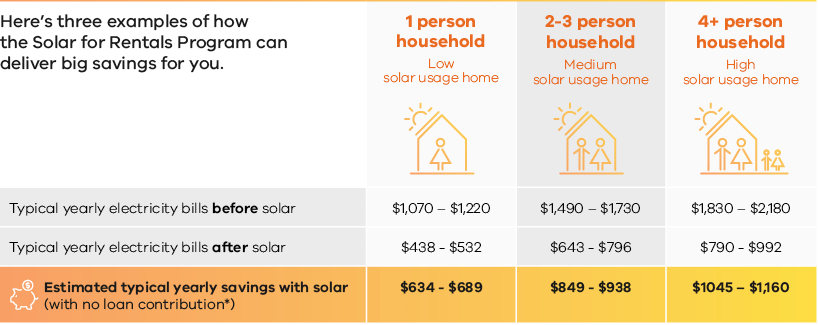 Savings for renters table