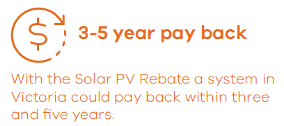 With the Solar PV Rebate a system in Victoria could pay back within three and five years.