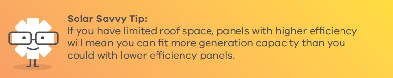 If you have limited roof space, panels with higher efficiency will mean you can fit more generation capacity than you could with lower efficiency panels.