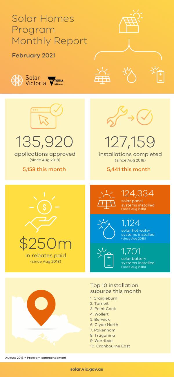 Solar Homes Program February monthly report