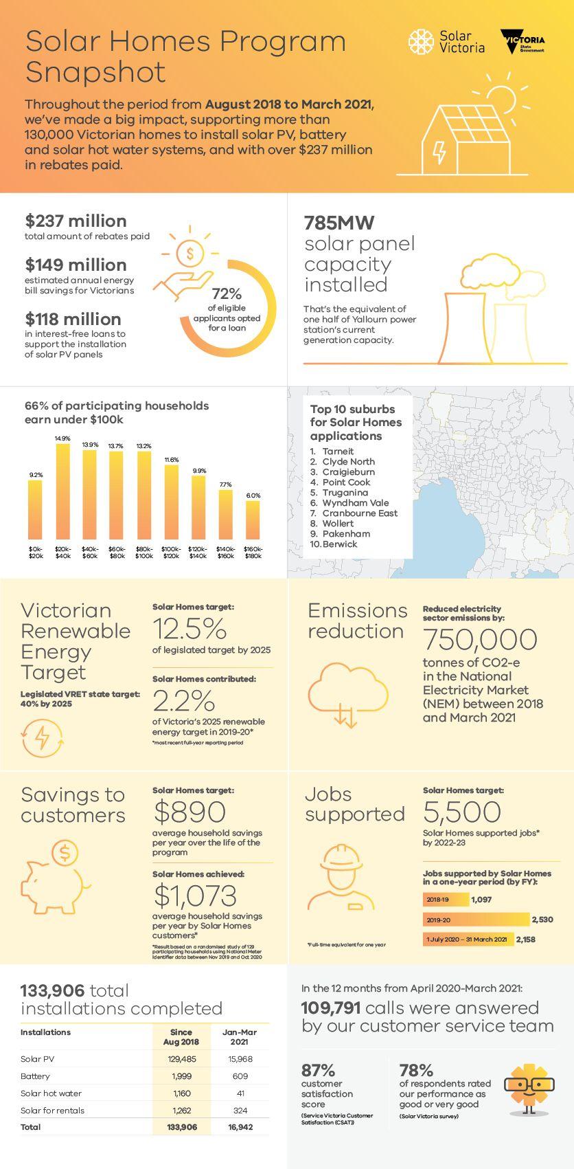 Solar Homes Program Snapshot
