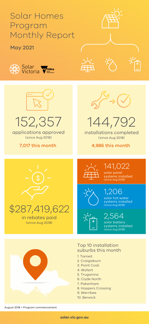 Solar Homes Program Monthly Report May 2021